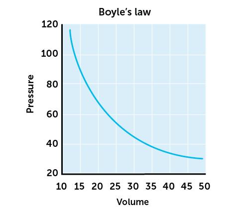 Boyles-law